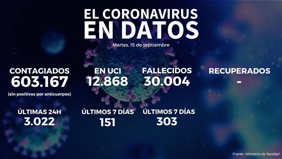 Sanidad añade 9.437 casos de coronavirus a la serie histórica y notifica 3.022 en las últimas 24 horas