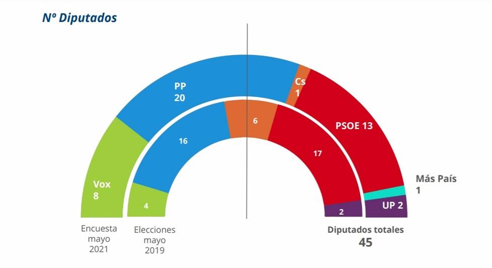 El PP crece y conseguiría 20 diputados en la Asamblea, pero seguiría necesitando para gobernar a Vox, que alcanzaría 8