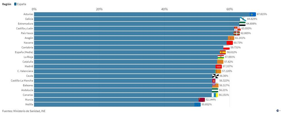 Consulta la carrera por la vacunación contra la covid-19: más de 58% de españoles tiene la pauta completa