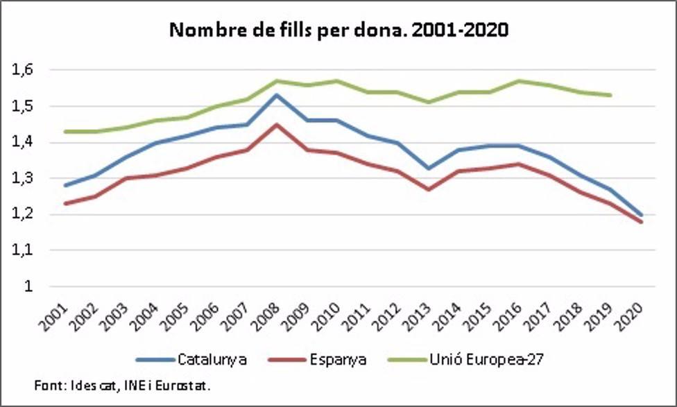 Evolución del número de hijos por mujer en Catalunya