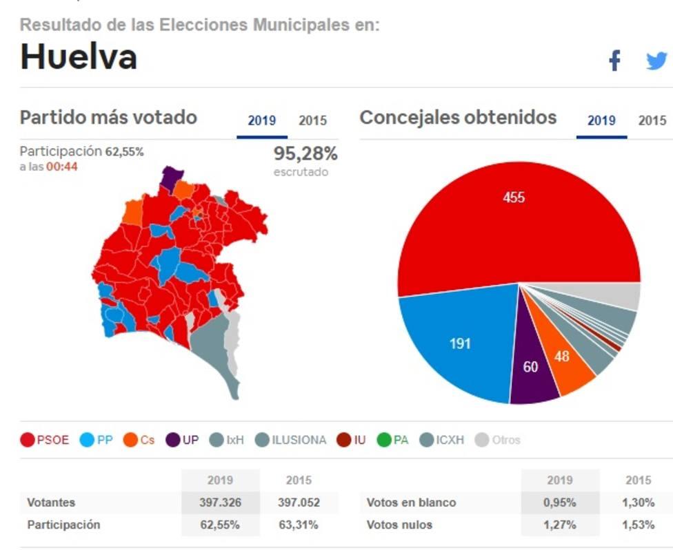 Resultados electorales en la provincia de Huelva