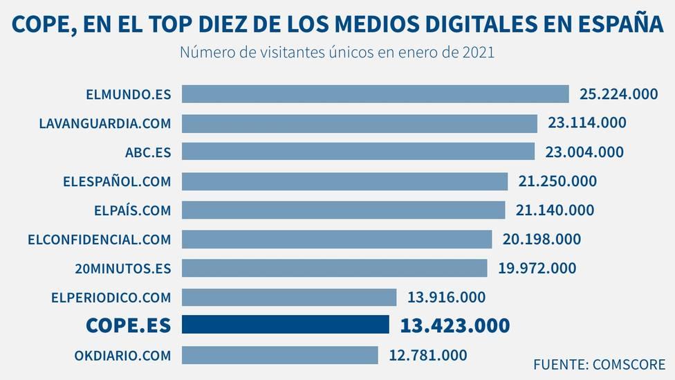 COPE supera los 13 millones de visitantes únicos y se consolida en el top10 de los medios digitales