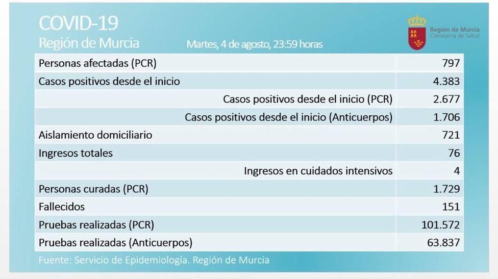 Casi 800 casos de COVID19 activos en la Región de Murcia.