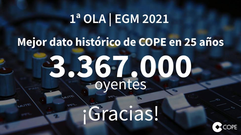 COPE logra su mejor dato histórico en 25 años: 3.367.000 oyentes