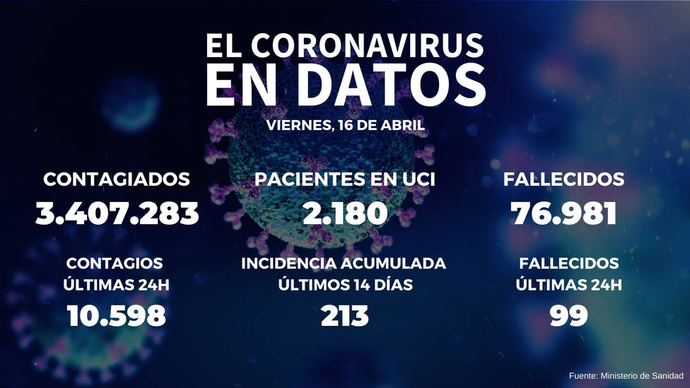La incidencia en España sube más de diez puntos tras notificarse 10.598 nuevos positivos y 99 fallecidos
