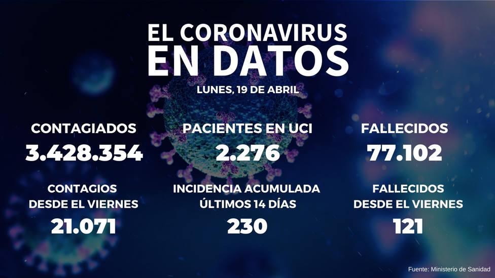 La incidencia acumulada en España se dispara 17 puntos tras sumar 21.071 positivos desde el viernes