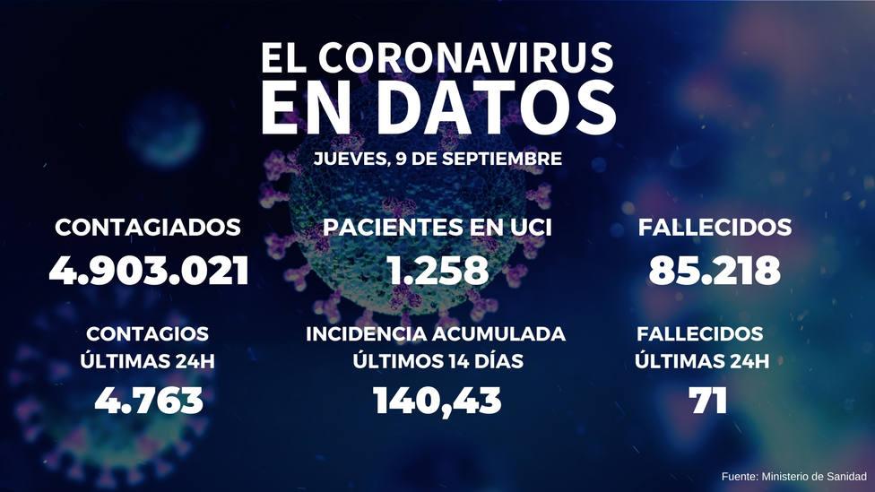 España sale del riesgo alto al registrar una incidencia de 140 casos