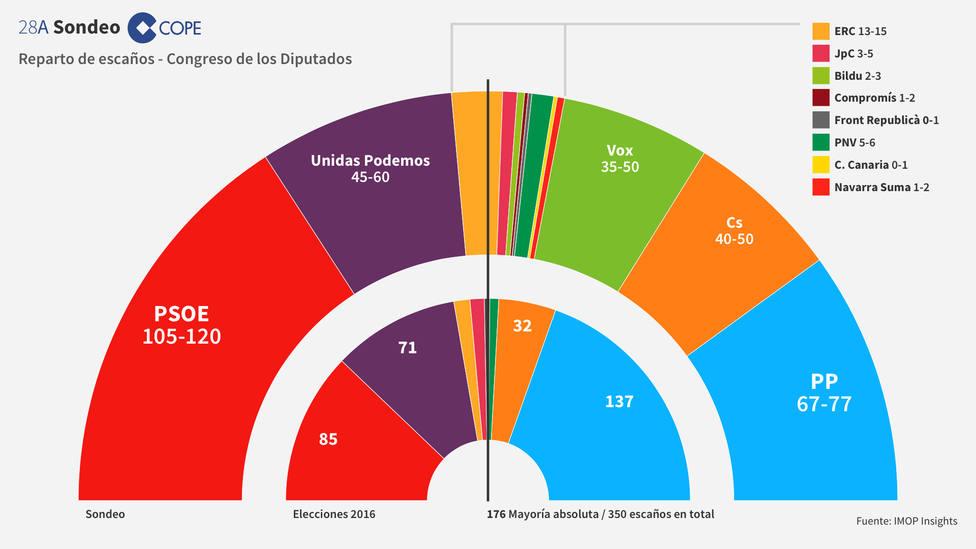 Vox irrumpe en el Congreso con entre 35 y 50 escaños y un 12,7% de los votos
