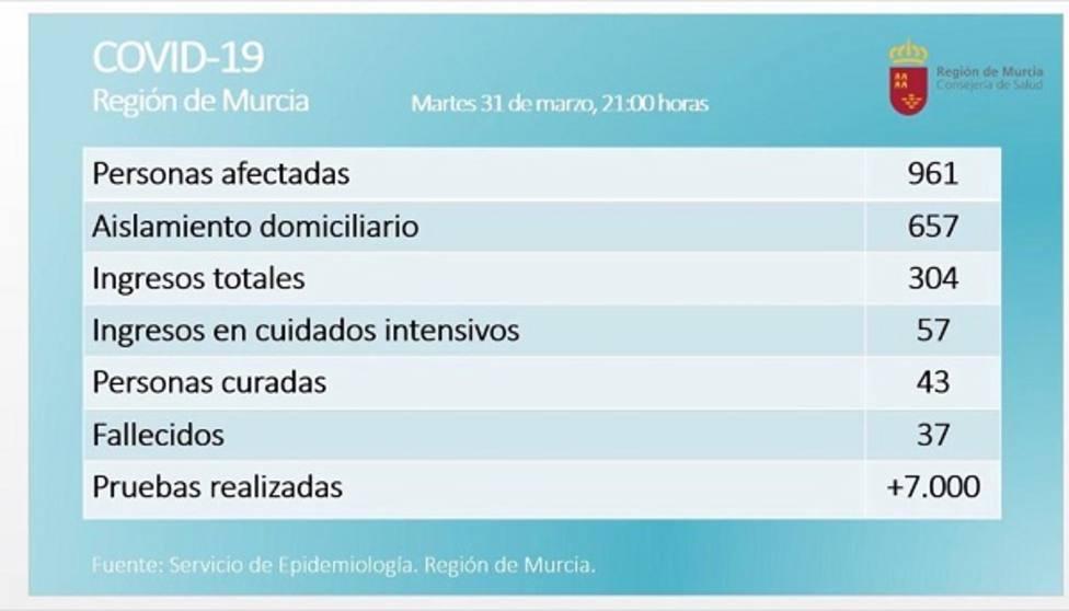 Murcia alcanza la cifra de 37 fallecidos, tres más que el lunes