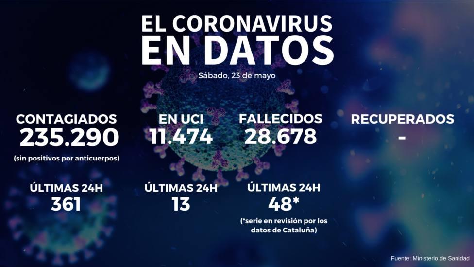 Ligera bajada en el número de contagiados y fallecidos con 48 muertos desde ayer