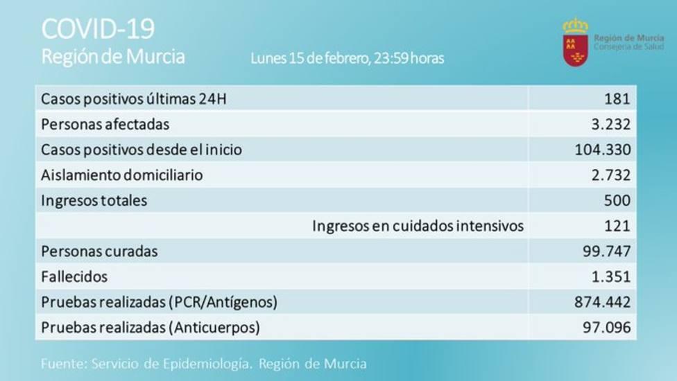 ctv-ilf-balances-15-de-frebrero