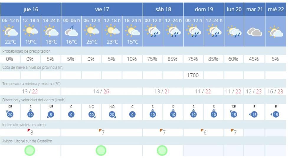 El viento da paso a la lluvia y a una bajada de temperaturas en Castellón