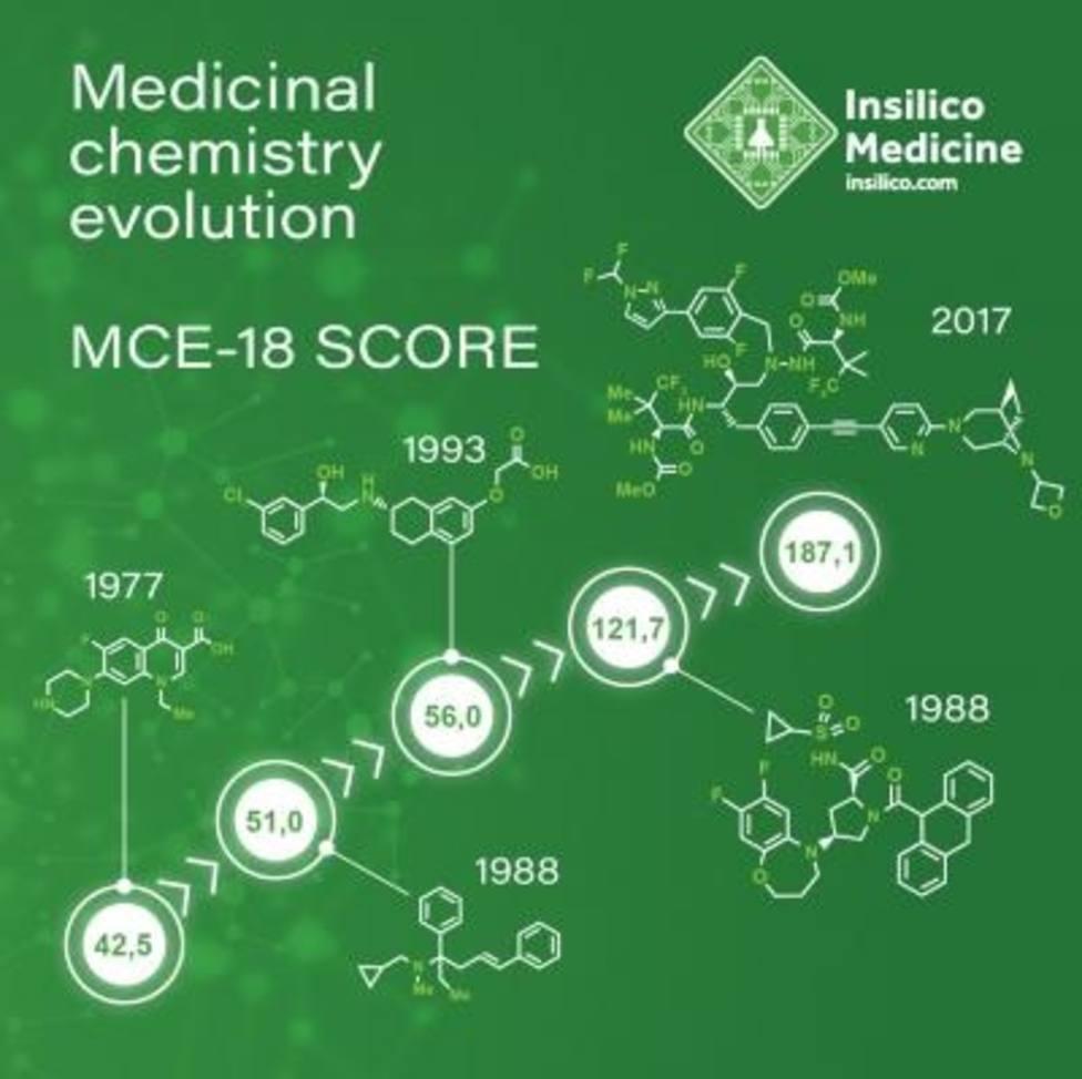 Un nuevo descriptor molecular promete abrir la puerta a una nueva era de la química medicinal