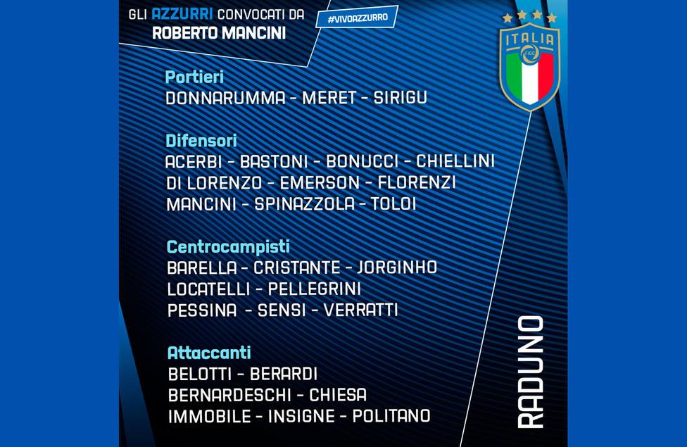 Convocatoria Italia Eurocopa 2020
