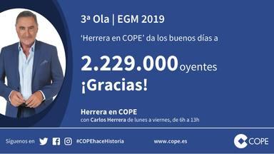 Carlos Herrera lidera el crecimiento de las mañanas: 2.229.000 oyentes