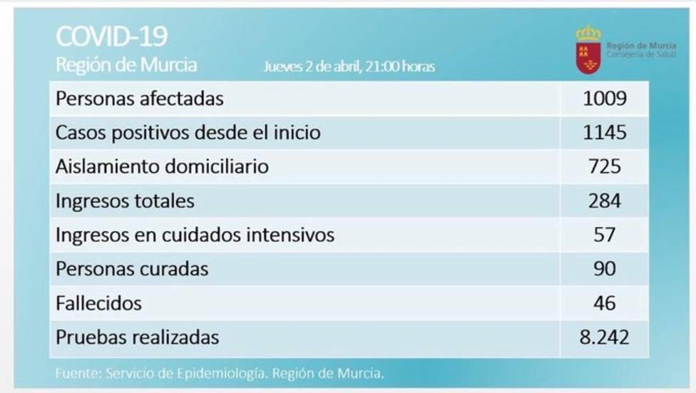 Murcia alcanza los 46 fallecidos y 90 personas curadas