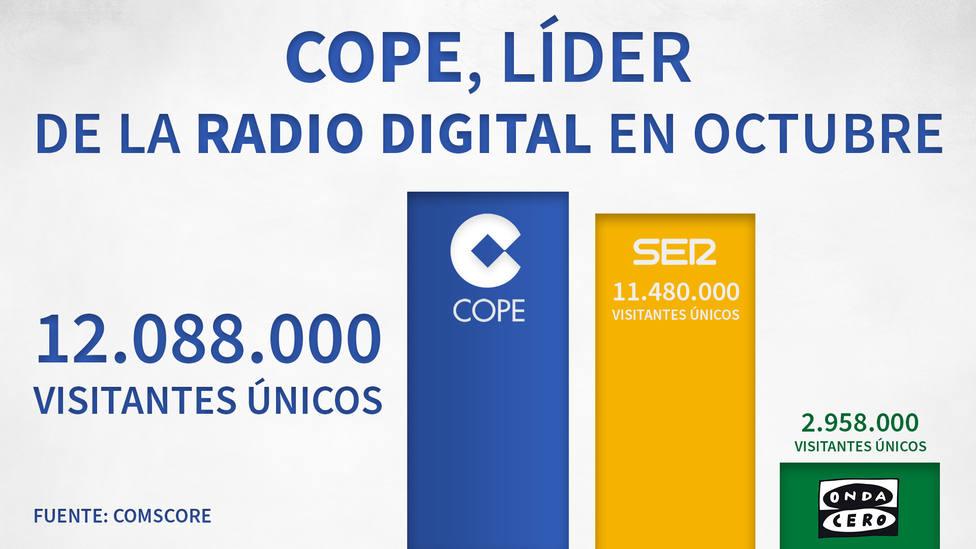 COPE, líder de la radio digital en España