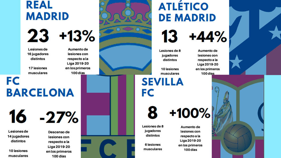 Informe Tiempo de Juego sobre las lesiones en LaLiga Santander durante la temporada 2020-2021
