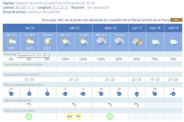 Previsión de lluvias y tormentas en Castellón