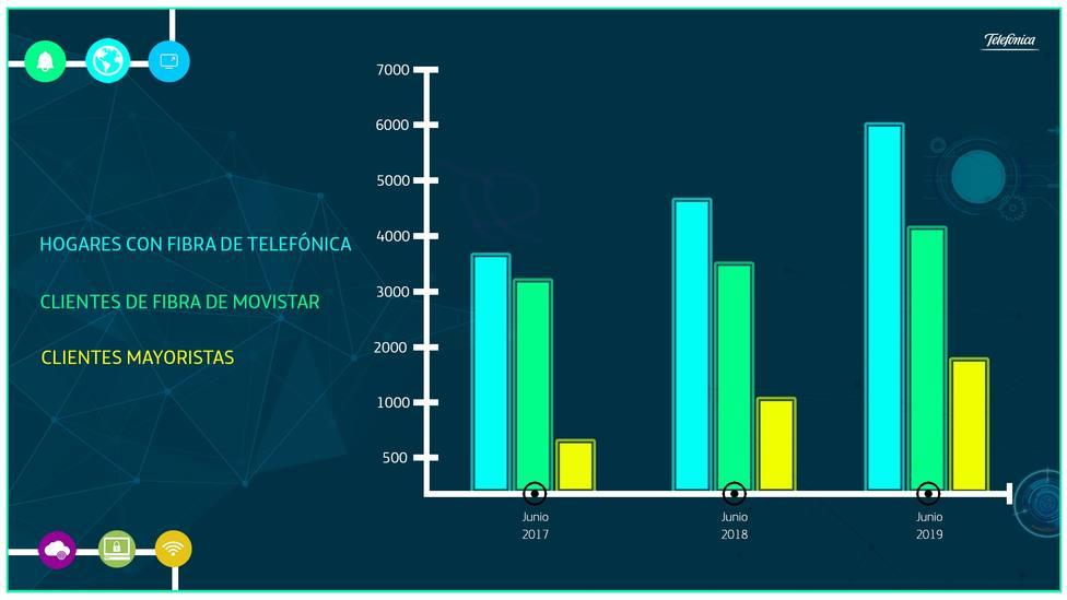 Telefónica aumenta un 24% su red de fibra, hasta los seis millones de hogares, y cubre el 70% del territorio