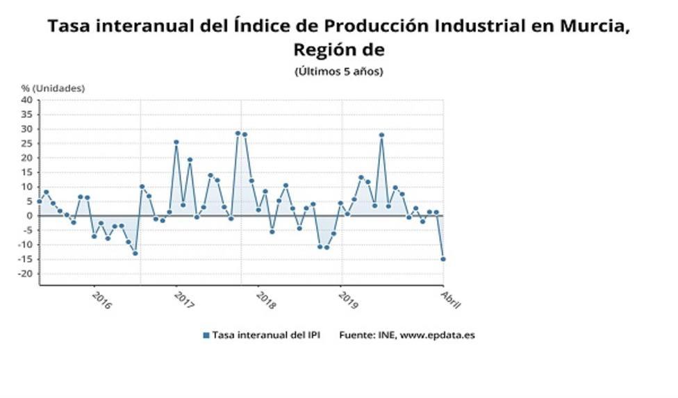 La producción industrial en la Región baja un 15% en abril, el menor descenso por comunidades