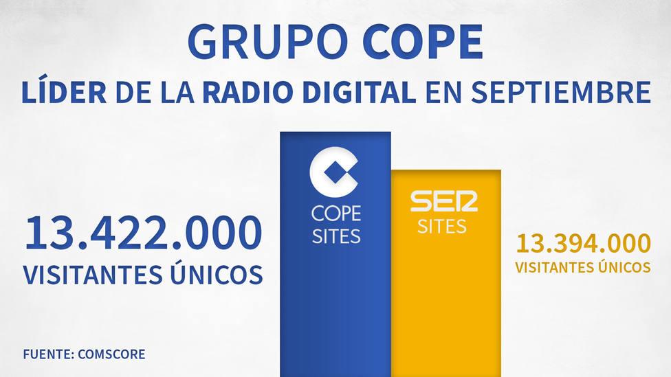 Grupo COPE, líder de la radio digital en España