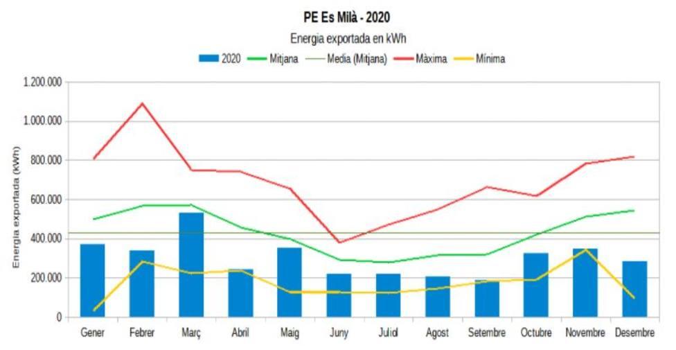 Informe de generación de energía eléctrica durante el año 2020 del parque eólico de Milá